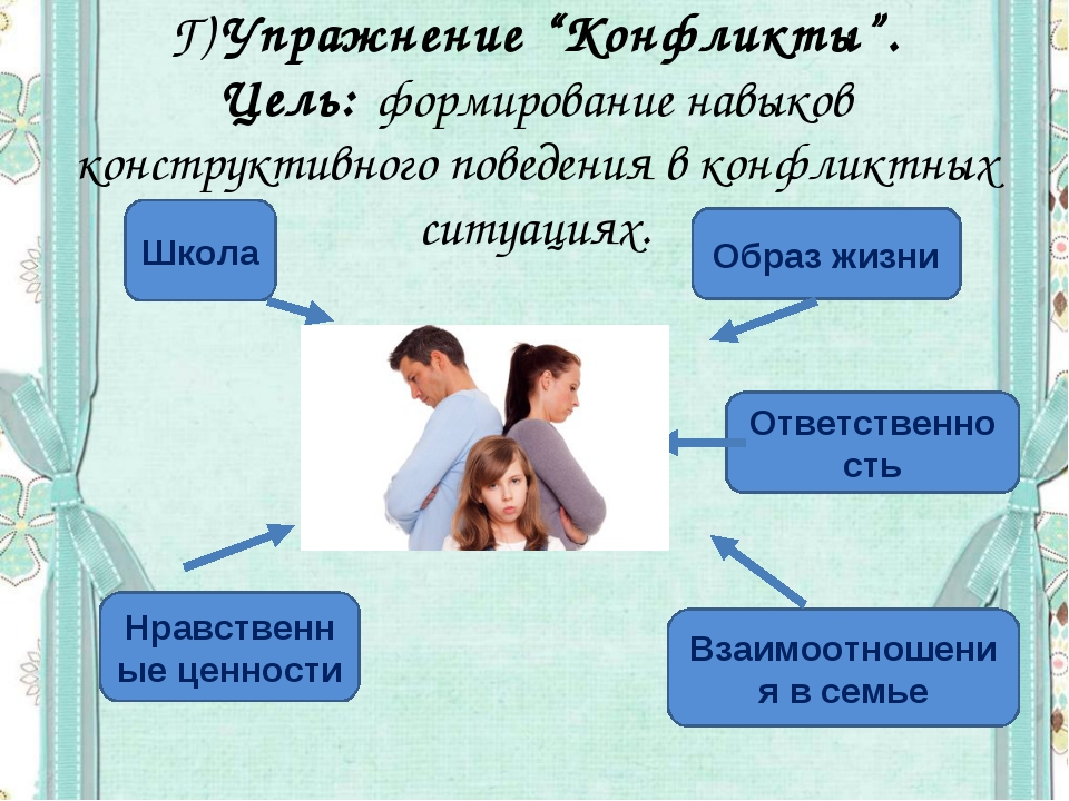 """Г)Упражнение """"Конфликты"""". Цель: формирование навыков конструктивного поведен..."""