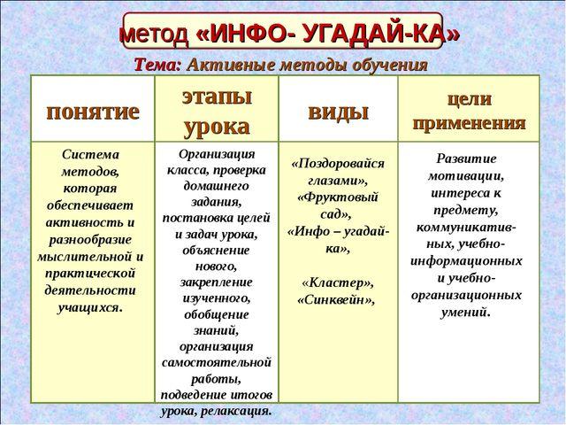метод «ИНФО- УГАДАЙ-КА» понятие . этапы урока виды цели применения Система ме...