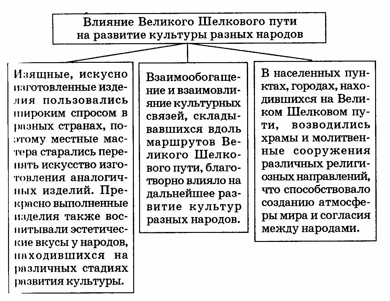 Искать поурочные планы по истории казахстана для 7 класса