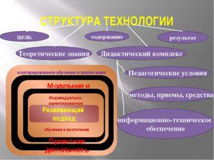 СТРУКТУРА ТЕХНОЛОГИИ цель Теоретические знания содержание Дидактический комп