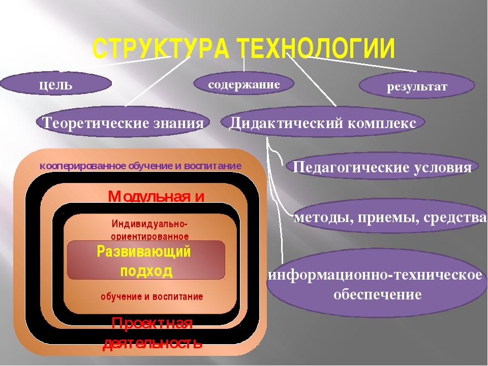 СТРУКТУРА ТЕХНОЛОГИИ цель Теоретические знания содержание Дидактический комп...