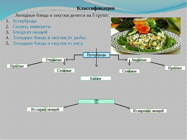 Классификация Холодные блюда и закуски делятся на 5 групп: Бутерброды Салаты...