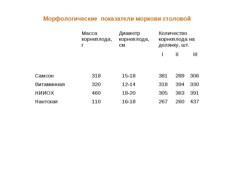 Морфологические показатели моркови столовой Масса корнеплода, гДиаметр корн...