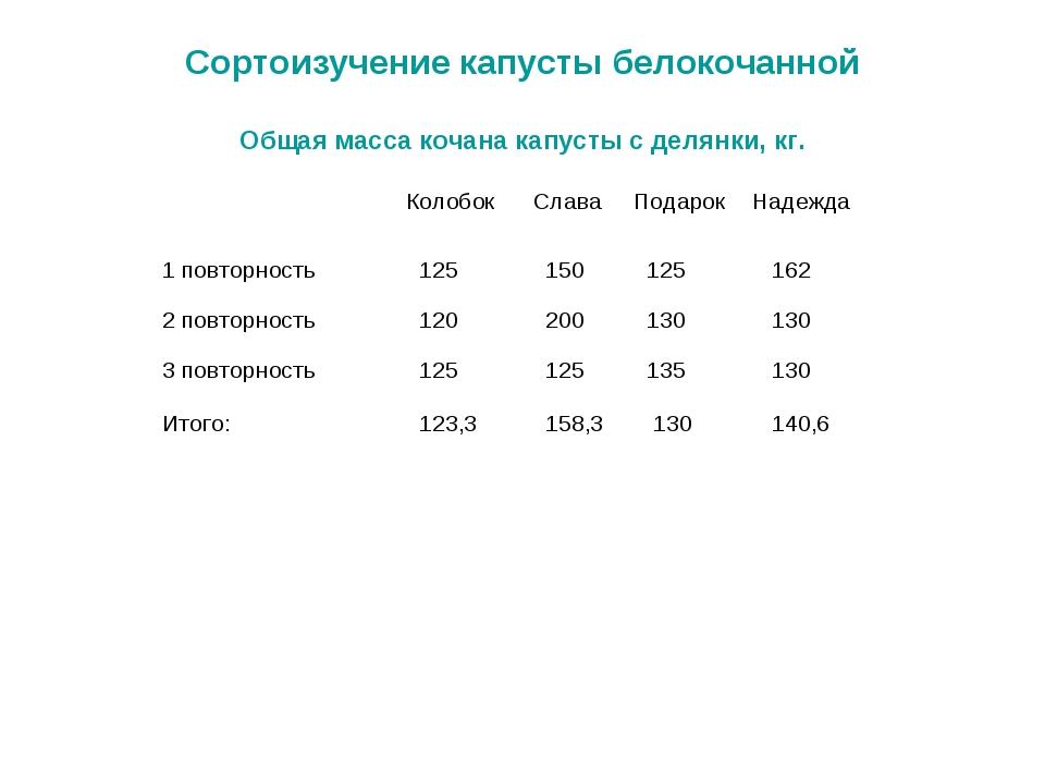 Сортоизучение капусты белокочанной Общая масса кочана капусты с делянки, кг....