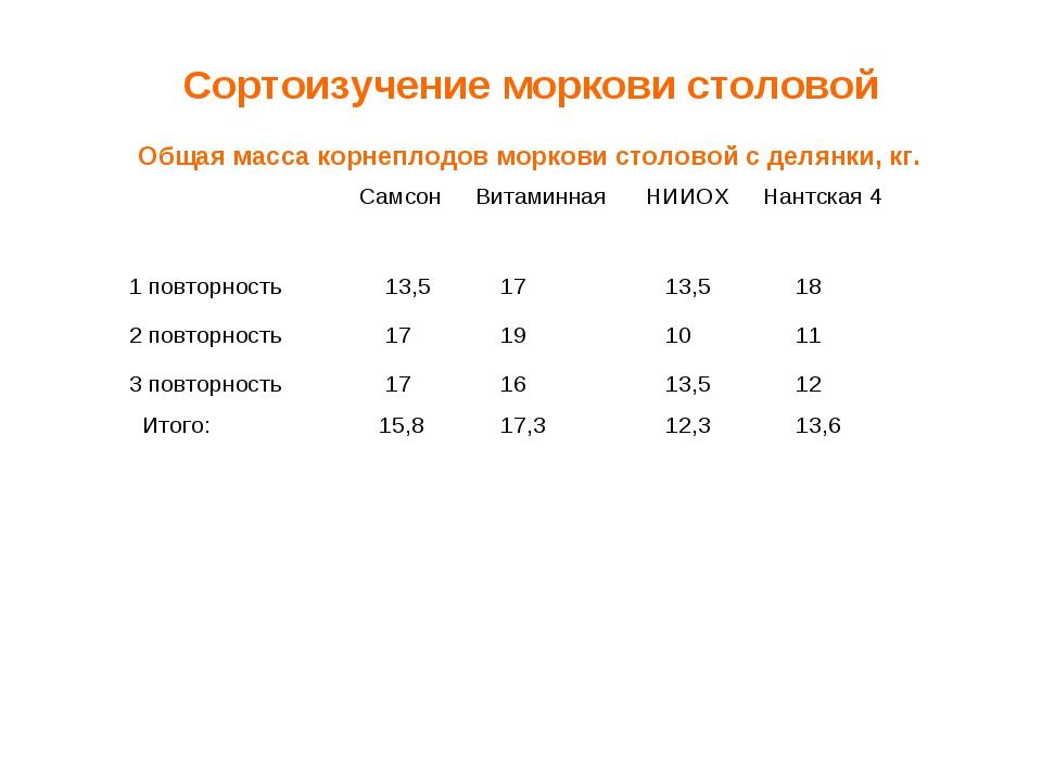 Сортоизучение моркови столовой Общая масса корнеплодов моркови столовой с дел...