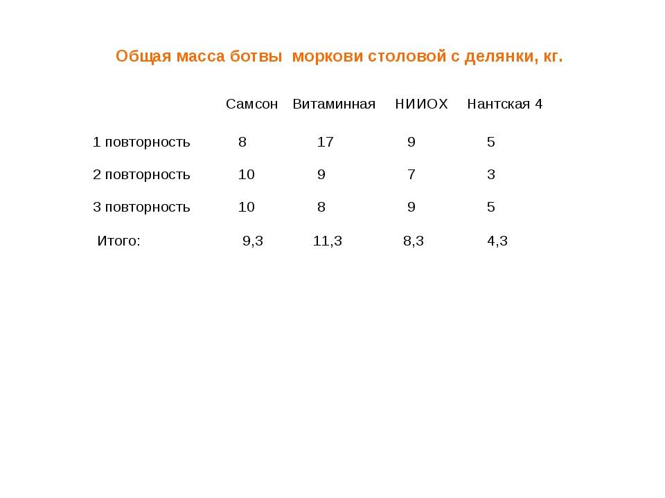 Общая масса ботвы моркови столовой с делянки, кг. Самсон Витаминная НИИОХ...