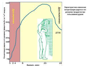 2770 Душ включен Душ выключен Характеристика изменения концентрации радона и
