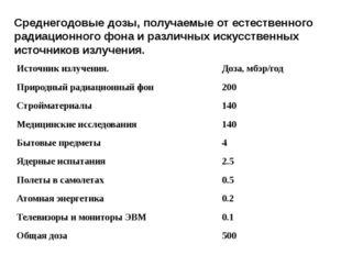 Среднегодовые дозы, получаемые от естественного радиационного фона и различны