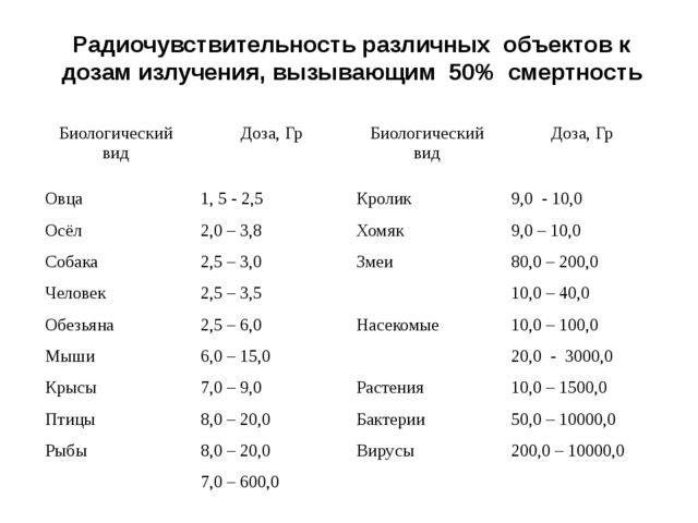 Радиочувствительность различных объектов к дозам излучения, вызывающим 50% см...