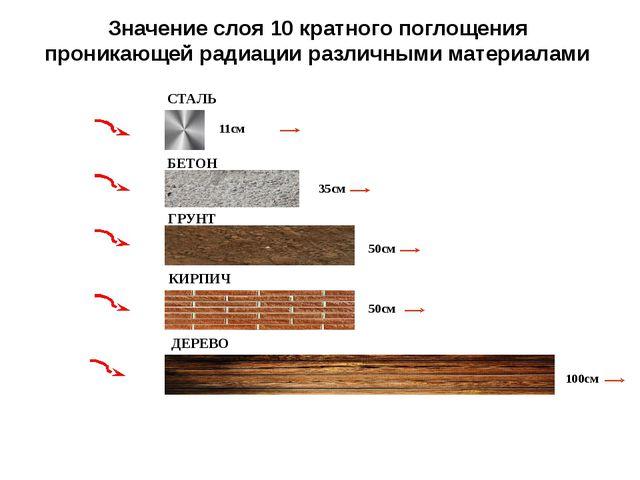 Значение слоя 10 кратного поглощения проникающей радиации различными материал...
