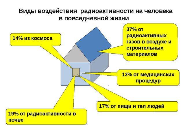 37% от радиоактивных газов в воздухе и строительных материалов 14% из космос...