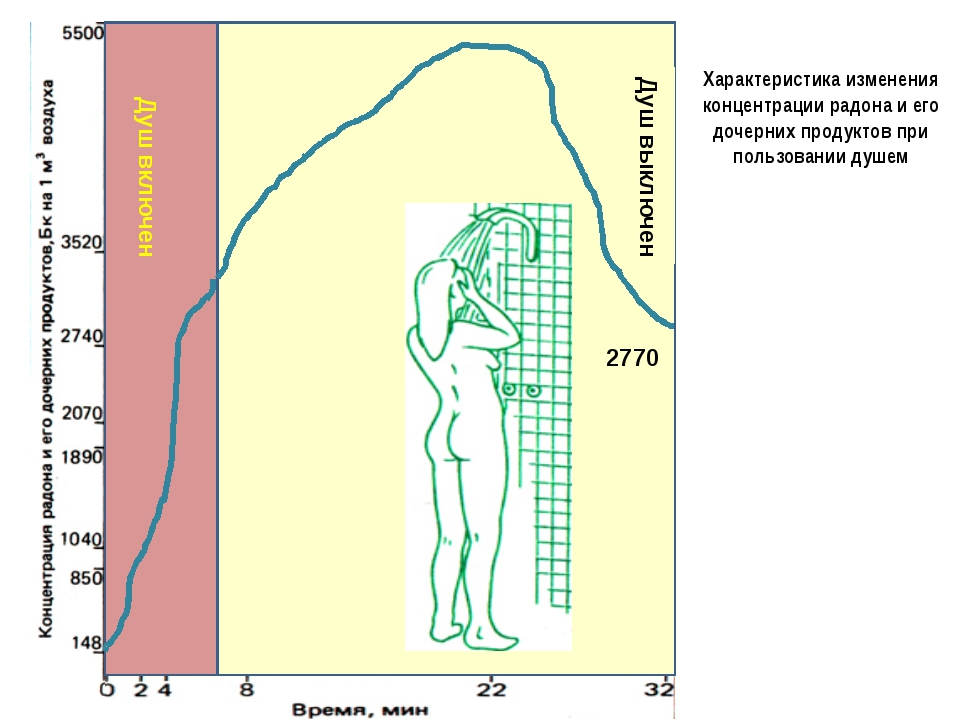 2770 Душ включен Душ выключен Характеристика изменения концентрации радона и...