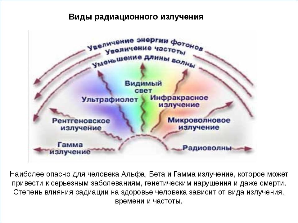 Виды радиационного излучения Наиболее опасно для человека Альфа, Бета и Гамм...