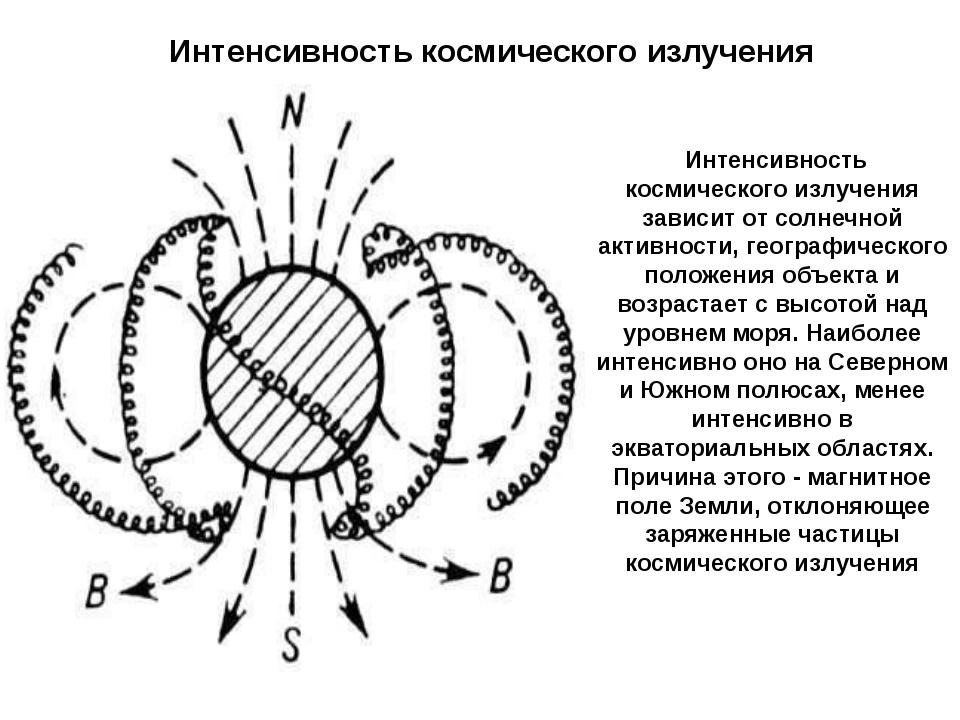 Интенсивность космического излучения зависит от солнечной активности, геогра...