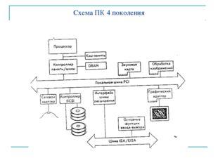 Схема ПК 4 поколения