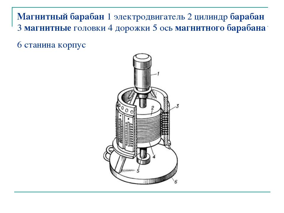 Магнитный барабан 1 электродвигатель 2 цилиндр барабан 3 магнитные головки 4...