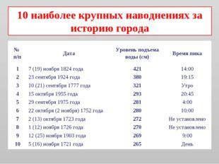 10 наиболее крупных наводнениях за историю города № п/пДатаУровень подъема