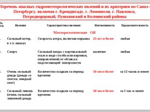 Перечень опасных гидрометеорологических явлений и их критериев по Санкт-Петер