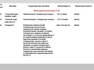 № п/пЯвление Характеристика явления Интенсивность Продолжительность Метео