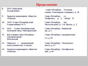Продолжение 8.ООО «Портовый Холодильник» Санкт-Петербург, Угольная гавань,