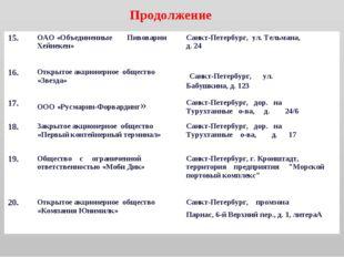 Продолжение 15.ОАО «Объединенные Пивоварни Хейнекен»Санкт-Петербург, ул. Те