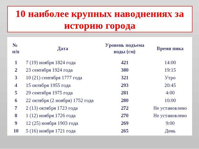 10 наиболее крупных наводнениях за историю города № п/пДатаУровень подъема...