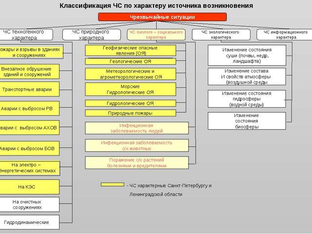 Классификация ЧС по характеру источника возникновения Чрезвычайные ситуации Ч...
