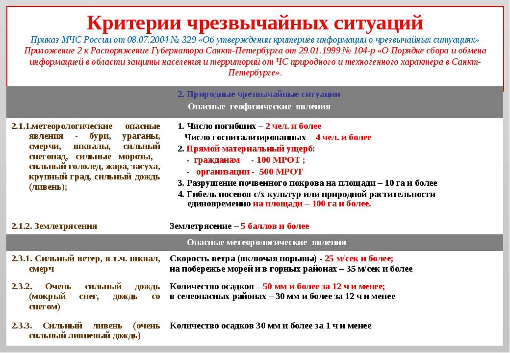 Критерии чрезвычайных ситуаций Приказ МЧС России от 08.07.2004 № 329 «Об утве...