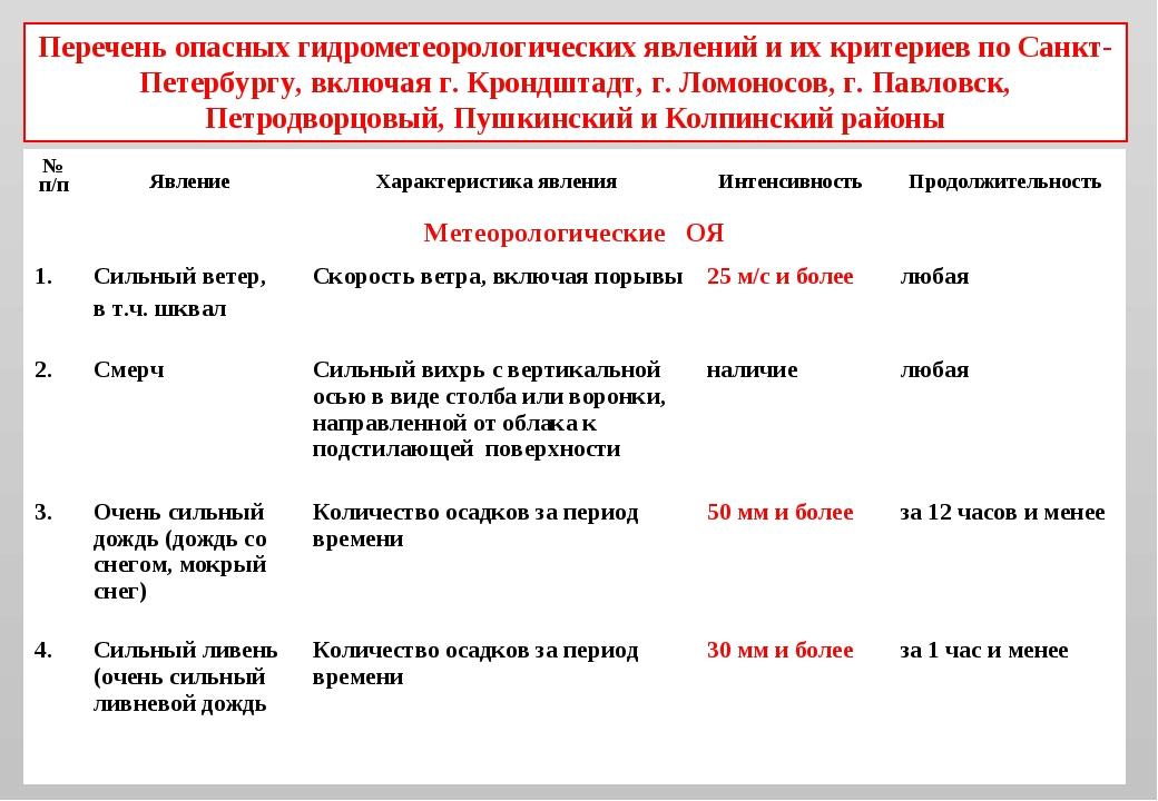 Перечень опасных гидрометеорологических явлений и их критериев по Санкт-Петер...