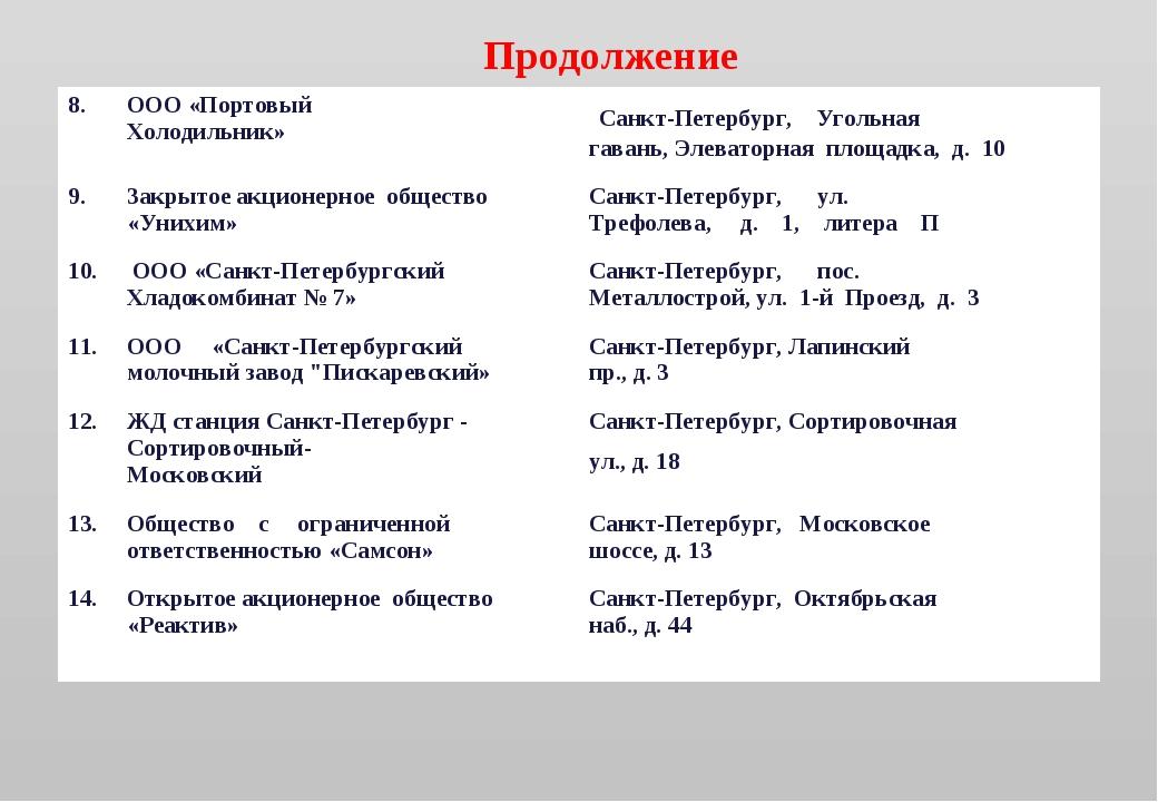 Продолжение 8.ООО «Портовый Холодильник» Санкт-Петербург, Угольная гавань,...