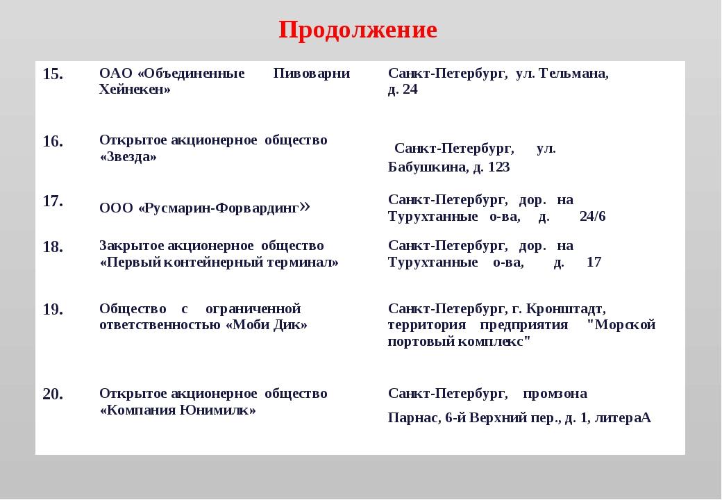 Продолжение 15.ОАО «Объединенные Пивоварни Хейнекен»Санкт-Петербург, ул. Те...