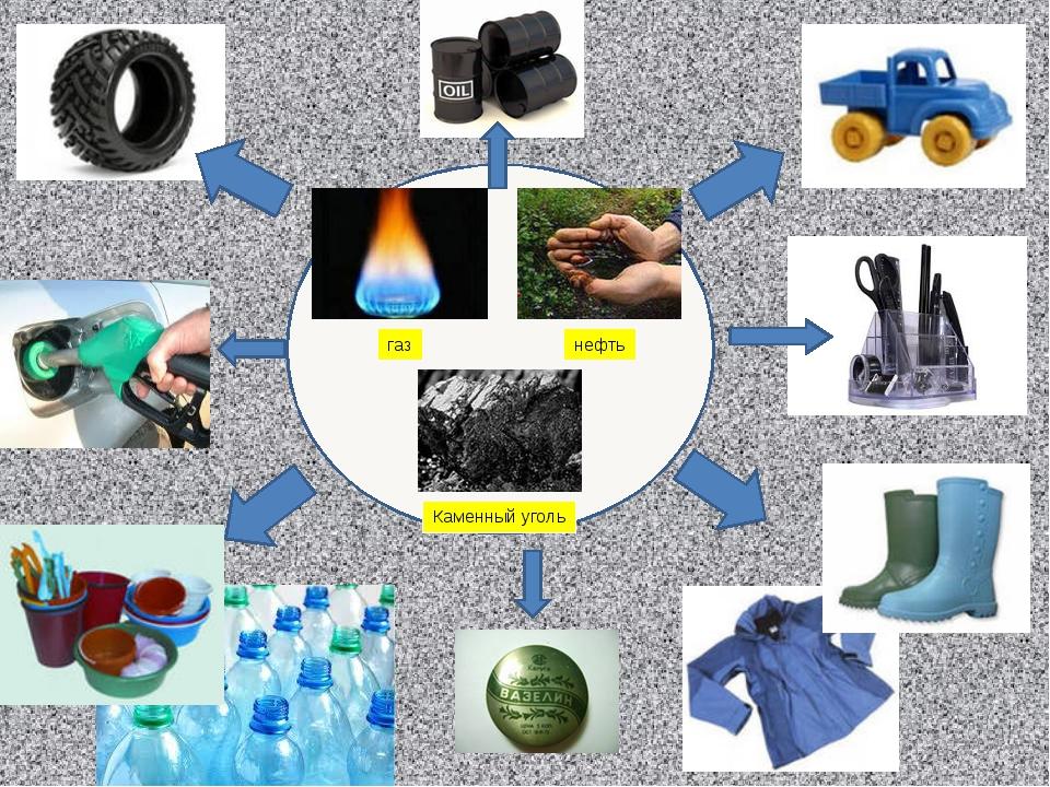 газ нефть Каменный уголь