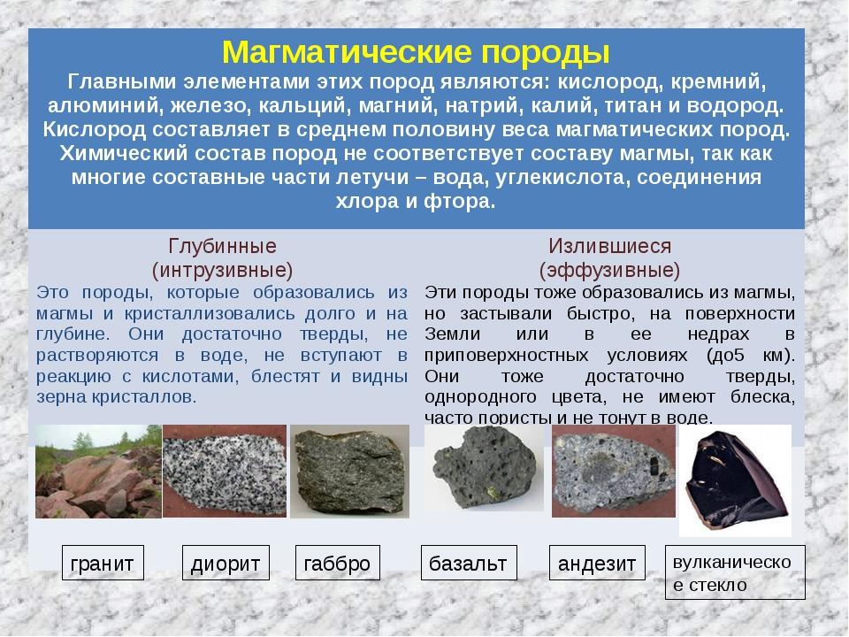 гранит диорит габбро базальт андезит вулканическое стекло Магматические пород...