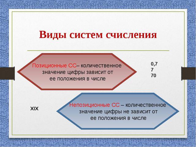 Виды систем счисления Позиционные СС– количественное значение цифры зависит о...