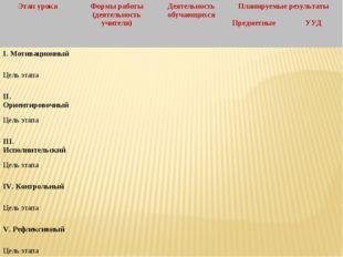 Этап урокаФормы работы (деятельность учителя)Деятельность обучающихсяПлани