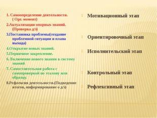 1. Самоопределение деятельности. ( Орг. момент) 2.Актуализация опорных знаний