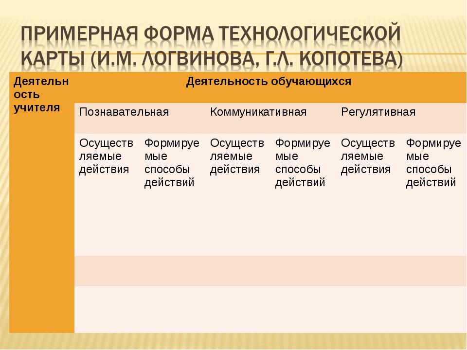 Деятельность учителяДеятельность обучающихся  Познавательная Коммуникативн...