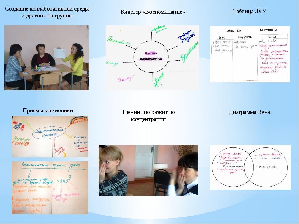 Создание коллаборативной среды и деление на группы Кластер «Воспоминание» Таб...
