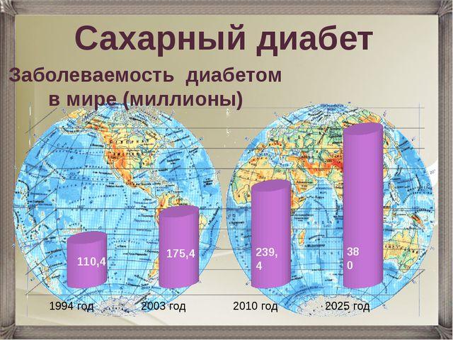 Заболеваемость диабетом в мире (миллионы) 110,4 175,4 239,4 380 Сахарный диабет
