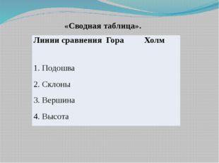 «Сводная таблица». Линии сравнения Гора Холм 1. Подошва 2. Склоны 3. Вершина