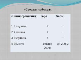 «Сводная таблица». Линии сравнения Гора Холм 1. Подошва + + 2. Склоны + + 3.