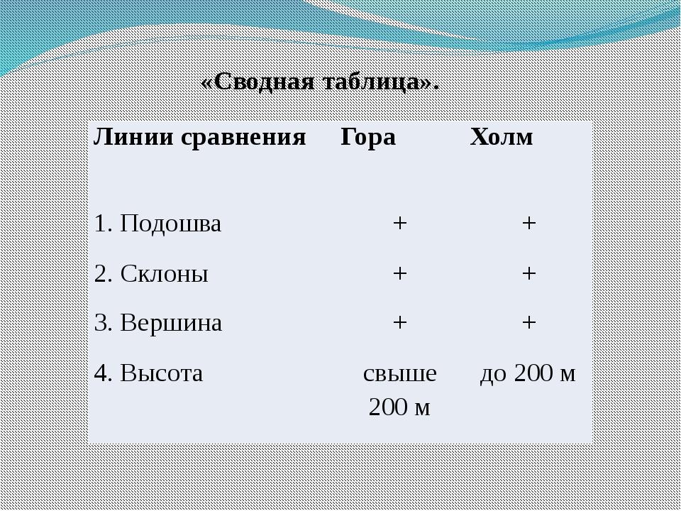 «Сводная таблица». Линии сравнения Гора Холм 1. Подошва + + 2. Склоны + + 3....