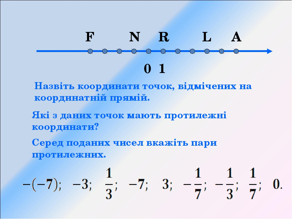 0 1 F N R L A Які з даних точок мають протилежні координати? Назвіть координа...