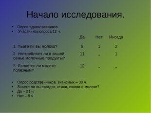 Начало исследования. Опрос одноклассников. Участников опроса 12 ч. Опрос родс
