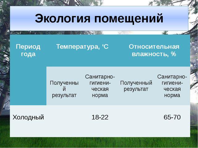 Экология помещений Периодгода Температура, 'C Относительная влажность, % Полу...
