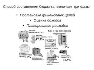 Способ составления бюджета, включает три фазы Постановка финансовых целей Оце