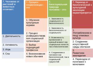 7. Процесс социализации - это 1.Обучение культурным нормам 2.Процесс усоверше