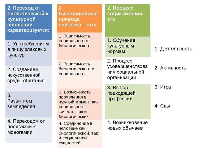 2. Переход отбиологической к культурной эволюции характеризуется: 1. Употребл...