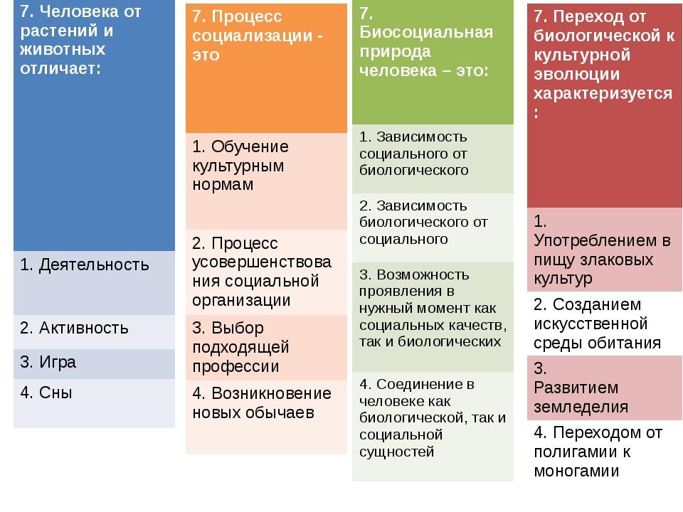 7. Процесс социализации - это 1.Обучение культурным нормам 2.Процесс усоверше...