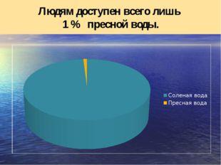 Людям доступен всего лишь 1 % пресной воды.